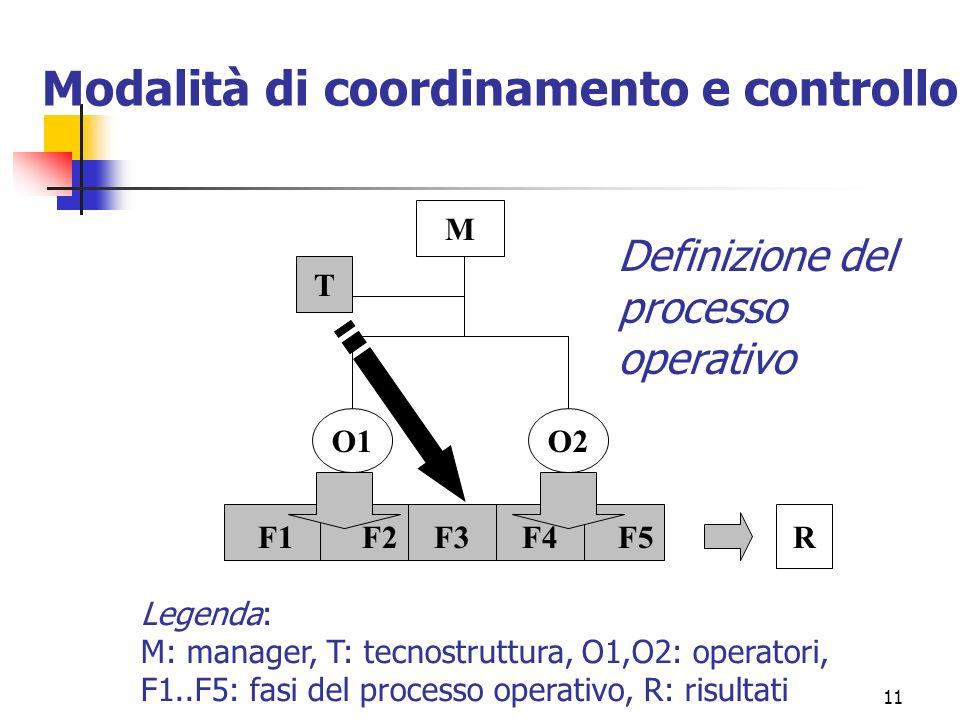 11 O1O2 R M T F1F2F3F4F5 Legenda: M: manager, T: tecnostruttura, O1,O2: operatori, F1..F5: fasi del processo operativo, R: risultati Definizione del p