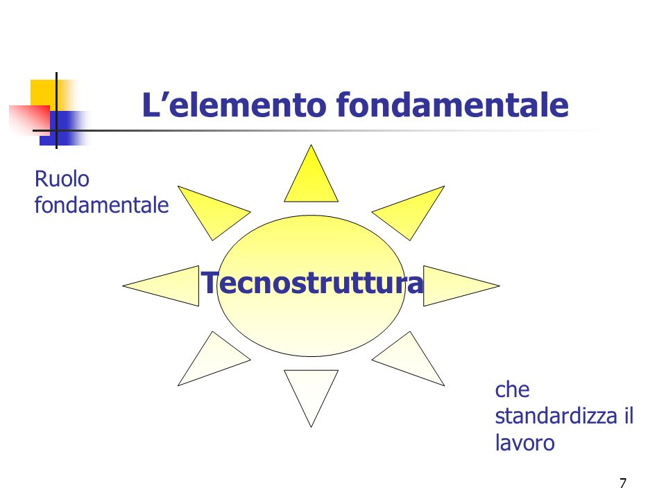 7 Lelemento fondamentale Tecnostruttura Ruolo fondamentale che standardizza il lavoro