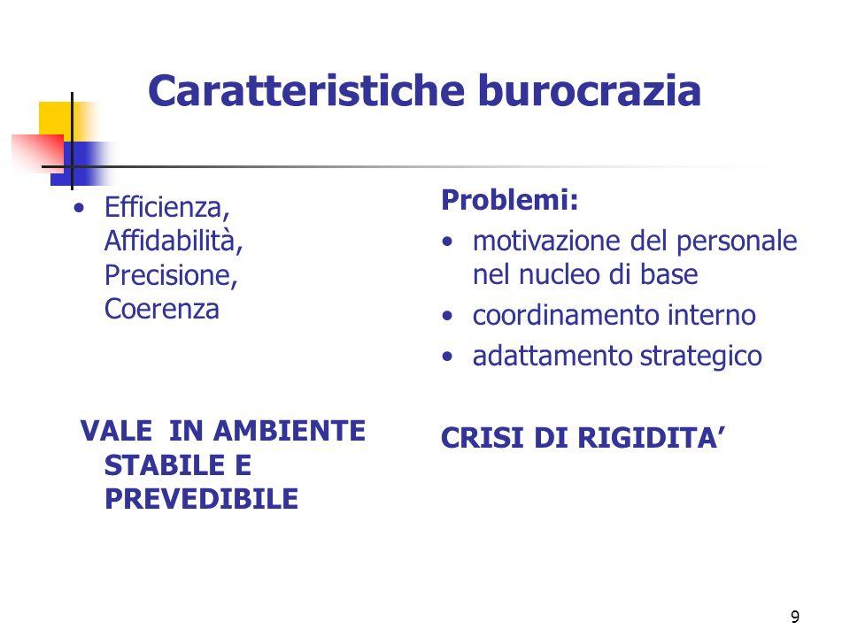 9 Caratteristiche burocrazia Efficienza, Affidabilità, Precisione, Coerenza VALE IN AMBIENTE STABILE E PREVEDIBILE Problemi: motivazione del personale