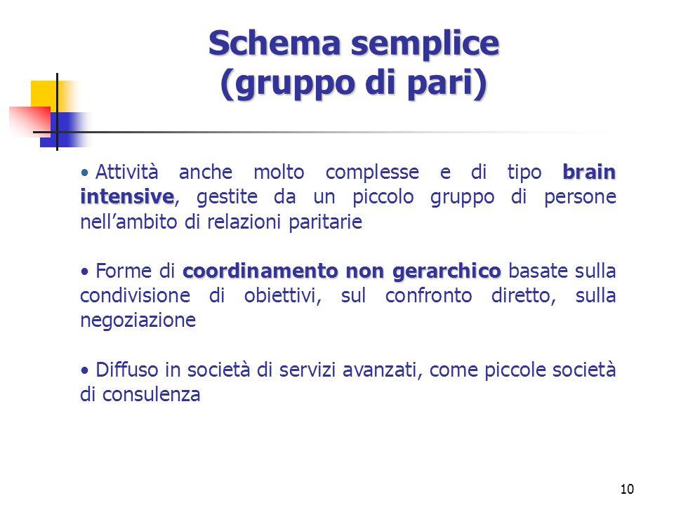 10 Schema semplice (gruppo di pari) brain intensive Attività anche molto complesse e di tipo brain intensive, gestite da un piccolo gruppo di persone