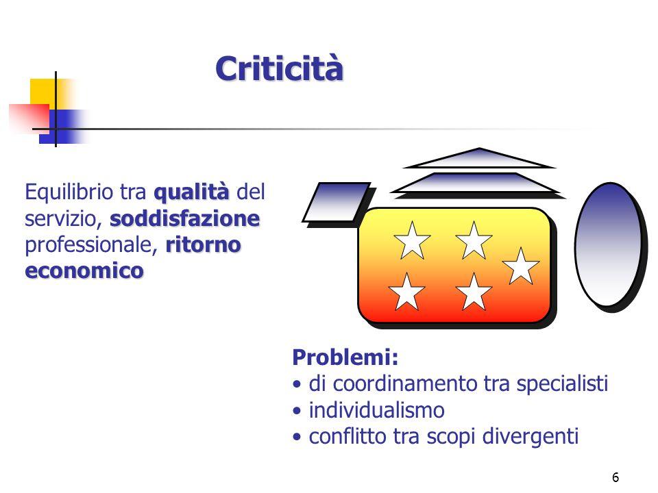6 qualità soddisfazione ritorno economico Equilibrio tra qualità del servizio, soddisfazione professionale, ritorno economico Problemi: di coordinamen