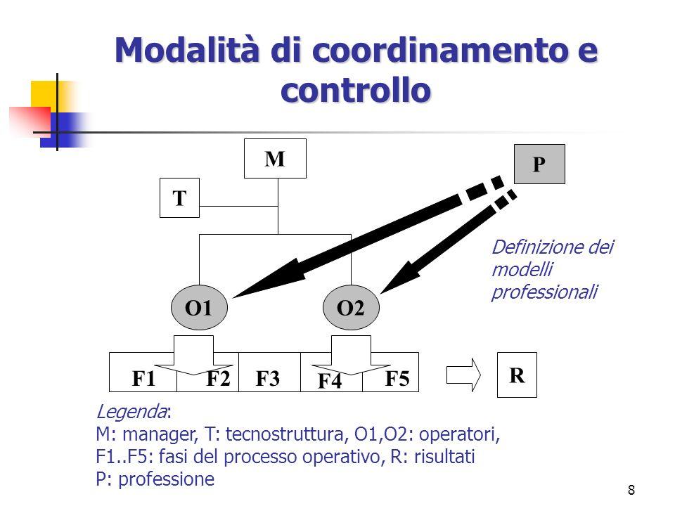 8 O1O2 R M T F1F2F3 F4 F5 P Legenda: M: manager, T: tecnostruttura, O1,O2: operatori, F1..F5: fasi del processo operativo, R: risultati P: professione
