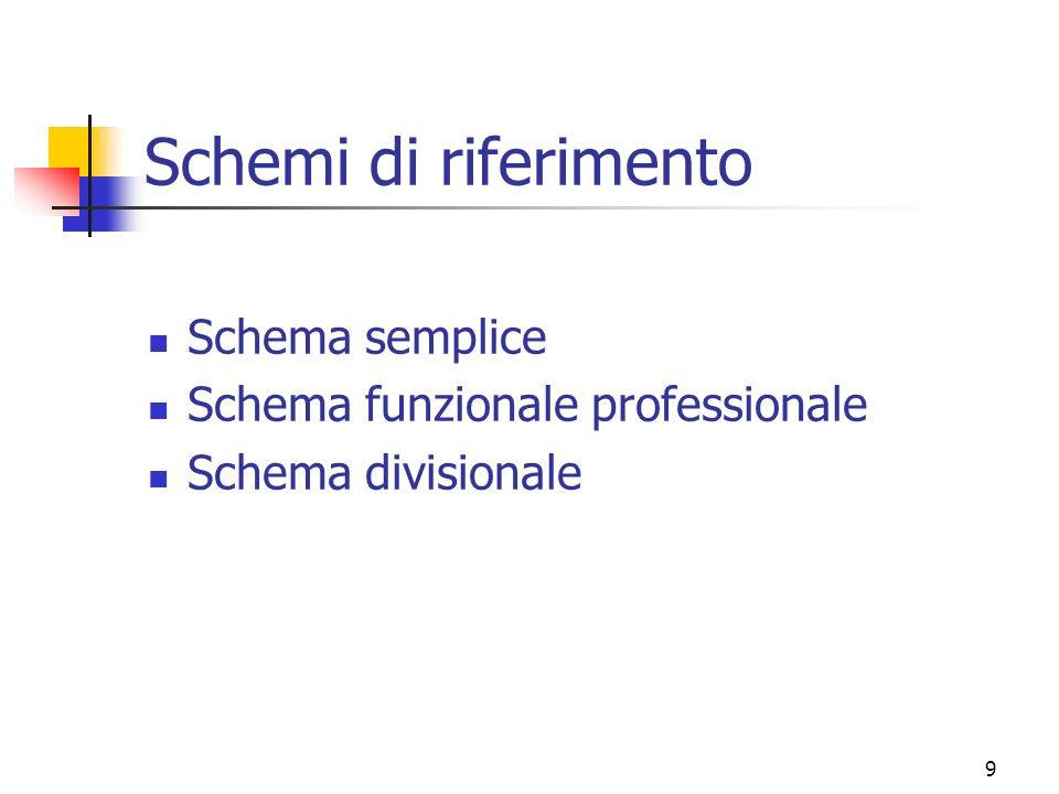 9 Schemi di riferimento Schema semplice Schema funzionale professionale Schema divisionale