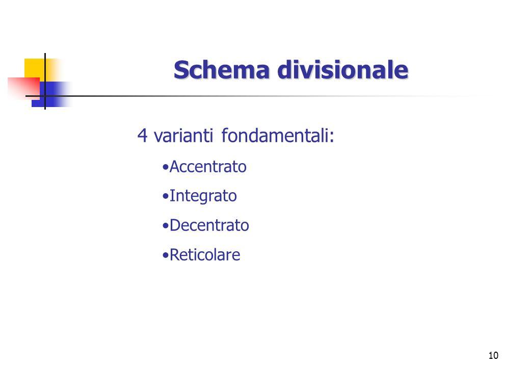 10 Schema divisionale 4 varianti fondamentali: Accentrato Integrato Decentrato Reticolare