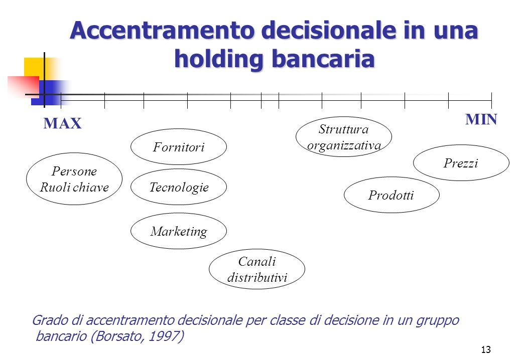 13 Struttura organizzativa Prezzi Prodotti Fornitori Tecnologie Marketing Persone Ruoli chiave Canali distributivi MIN MAX Accentramento decisionale i