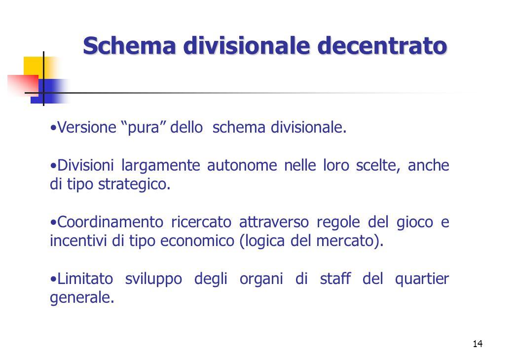 14 Schema divisionale decentrato Versione pura dello schema divisionale. Divisioni largamente autonome nelle loro scelte, anche di tipo strategico. Co