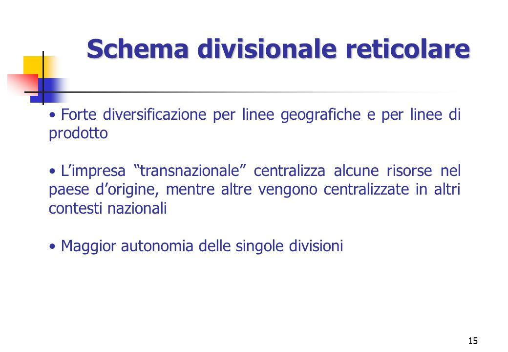 15 Schema divisionale reticolare Forte diversificazione per linee geografiche e per linee di prodotto Limpresa transnazionale centralizza alcune risor