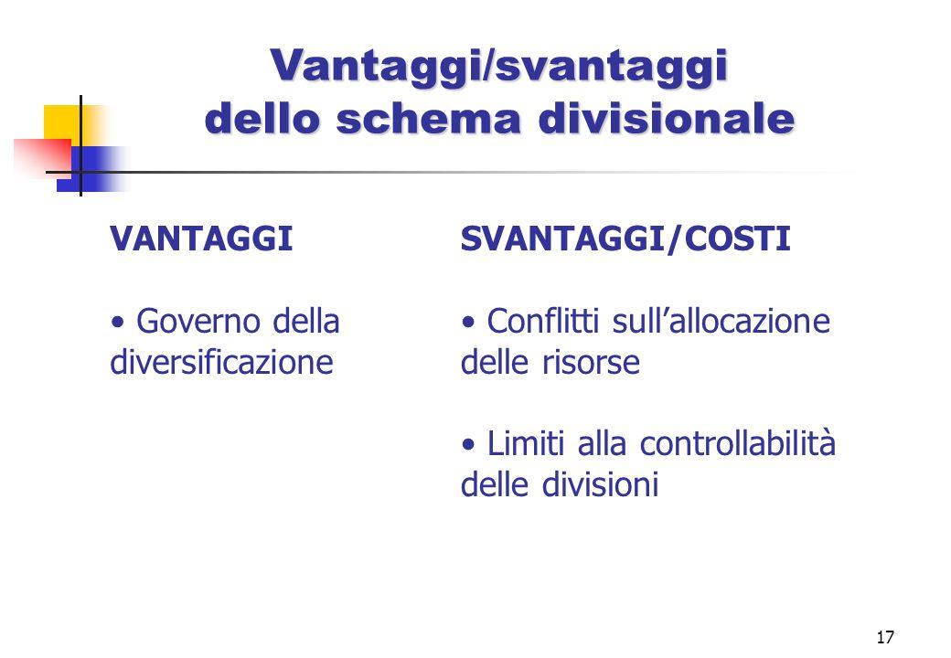 17 Vantaggi/svantaggi dello schema divisionale VANTAGGI Governo della diversificazione SVANTAGGI/COSTI Conflitti sullallocazione delle risorse Limiti