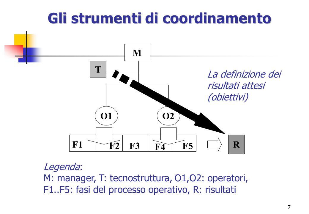7 O1O2 R M T F1 F2F3 F4 F5 Legenda: M: manager, T: tecnostruttura, O1,O2: operatori, F1..F5: fasi del processo operativo, R: risultati Gli strumenti d