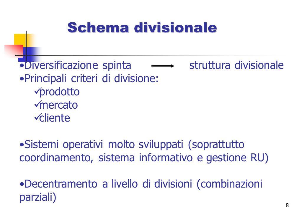8 Schema divisionale Diversificazione spinta struttura divisionale Principali criteri di divisione: prodotto mercato cliente Sistemi operativi molto s