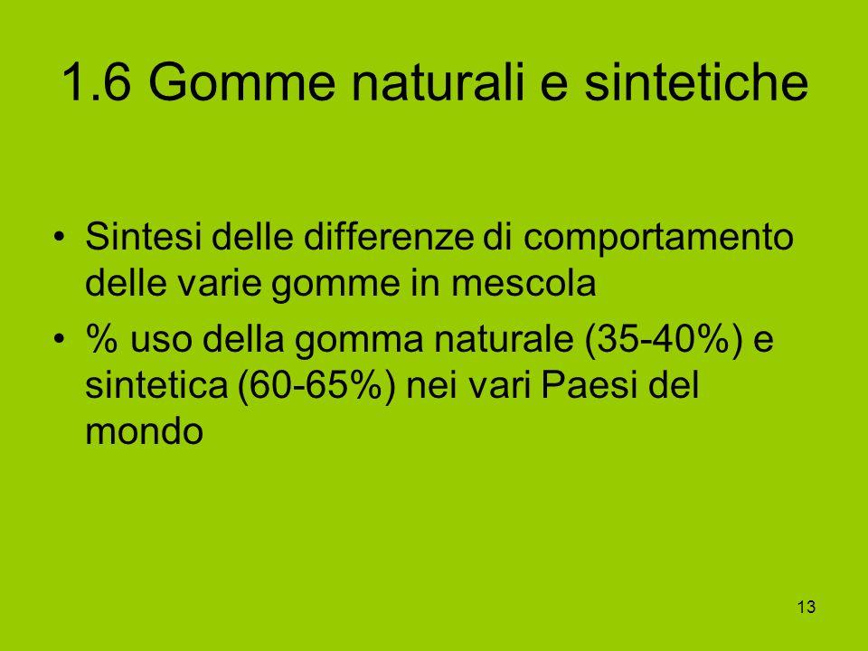 13 1.6 Gomme naturali e sintetiche Sintesi delle differenze di comportamento delle varie gomme in mescola % uso della gomma naturale (35-40%) e sintet