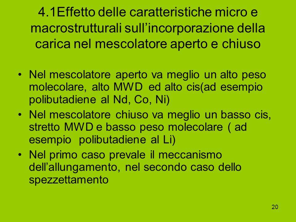 20 4.1Effetto delle caratteristiche micro e macrostrutturali sullincorporazione della carica nel mescolatore aperto e chiuso Nel mescolatore aperto va