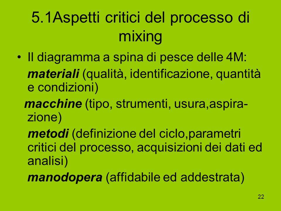 22 5.1Aspetti critici del processo di mixing Il diagramma a spina di pesce delle 4M: materiali (qualità, identificazione, quantità e condizioni) macch
