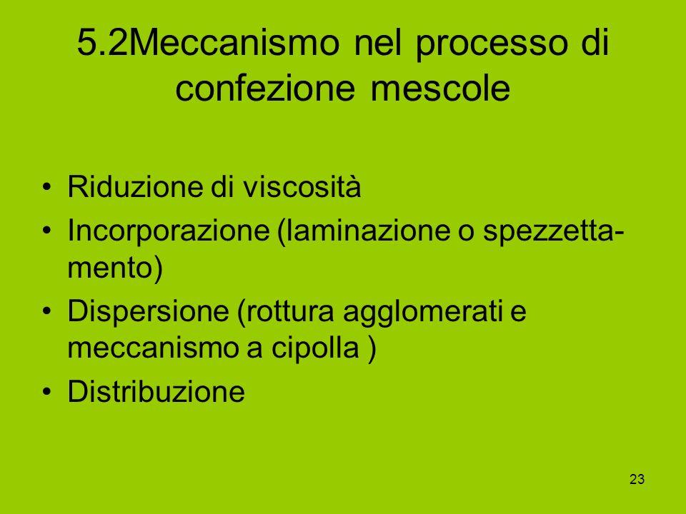 23 5.2Meccanismo nel processo di confezione mescole Riduzione di viscosità Incorporazione (laminazione o spezzetta- mento) Dispersione (rottura agglom