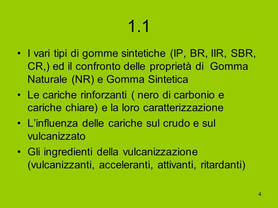 4 1.1 I vari tipi di gomme sintetiche (IP, BR, IIR, SBR, CR,) ed il confronto delle proprietà di Gomma Naturale (NR) e Gomma Sintetica Le cariche rinf