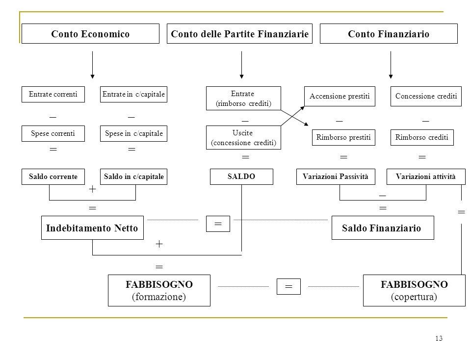 13 Conto EconomicoConto FinanziarioConto delle Partite Finanziarie Entrate correntiEntrate in c/capitale Spese correnti Accensione prestitiConcessione crediti Rimborso prestiti _ Spese in c/capitale Saldo in c/capitaleSaldo corrente Indebitamento Netto Rimborso crediti _ == + = Entrate (rimborso crediti) _ Uscite (concessione crediti) = SALDO FABBISOGNO (formazione) = + = = FABBISOGNO (copertura) __ == Variazioni PassivitàVariazioni attività _ = Saldo Finanziario =