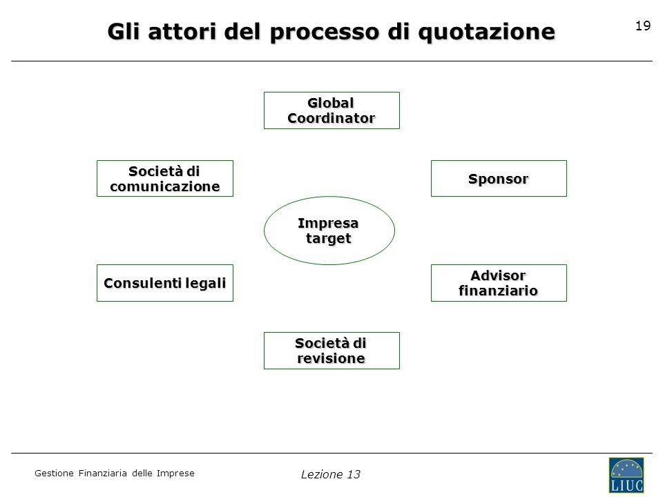 Gestione Finanziaria delle Imprese Lezione 13 19 Global Coordinator Sponsor Advisor finanziario Società di revisione comunicazione Consulenti legali I