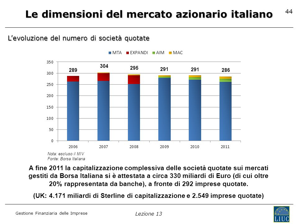 Gestione Finanziaria delle Imprese Lezione 13 44 Le dimensioni del mercato azionario italiano Nota: escluso il MIV Fonte: Borsa Italiana A fine 2011 l
