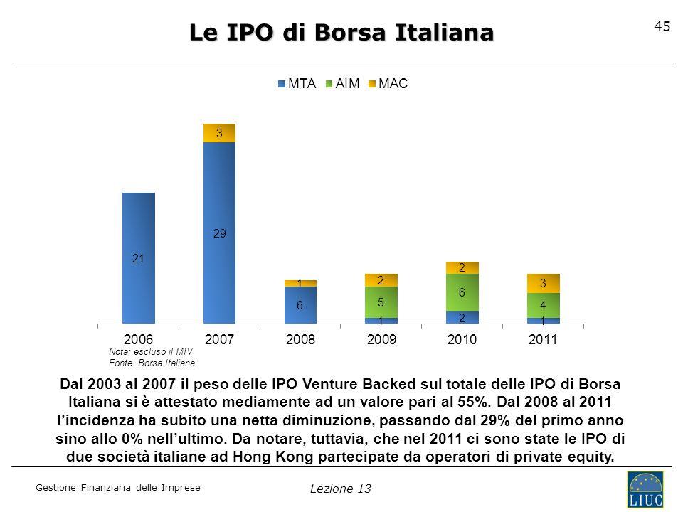 Gestione Finanziaria delle Imprese Lezione 13 45 Le IPO di Borsa Italiana Dal 2003 al 2007 il peso delle IPO Venture Backed sul totale delle IPO di Bo