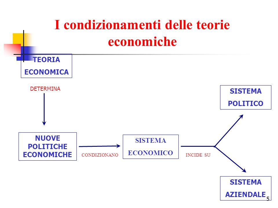 5 TEORIA ECONOMICA DETERMINA NUOVE POLITICHE ECONOMICHE SISTEMA ECONOMICO SISTEMA POLITICO SISTEMA AZIENDALE CONDIZIONANOINCIDE SU I condizionamenti d