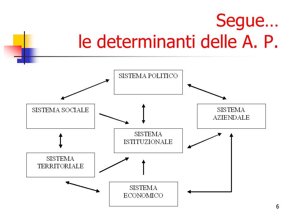 6 Segue… le determinanti delle A. P.