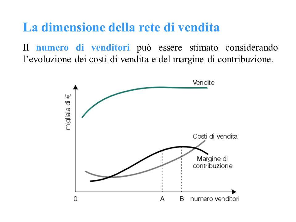 La dimensione della rete di vendita Il numero di venditori può essere stimato considerando levoluzione dei costi di vendita e del margine di contribuz