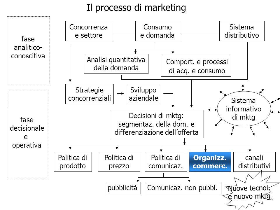 Il processo di marketing fase analitico- conoscitiva fase decisionale e operativa Concorrenza e settore Consumo e domanda Sistema distributivo Analisi