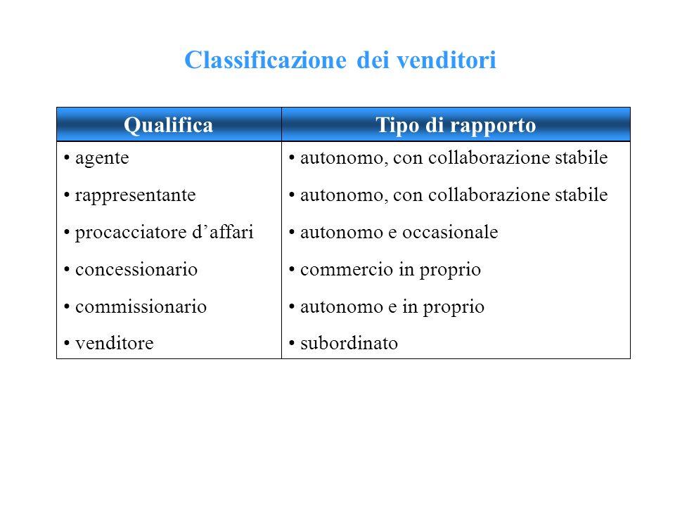 Classificazione dei venditori QualificaTipo di rapporto agente rappresentante procacciatore daffari concessionario commissionario venditore autonomo,