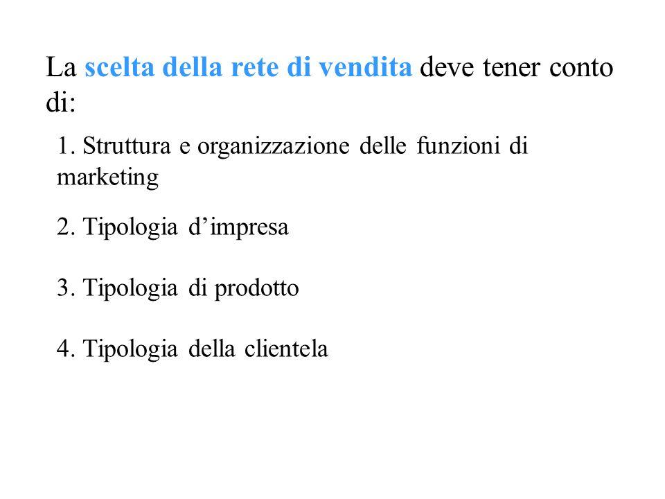 La scelta della rete di vendita deve tener conto di: 1. Struttura e organizzazione delle funzioni di marketing 2. Tipologia dimpresa 3. Tipologia di p