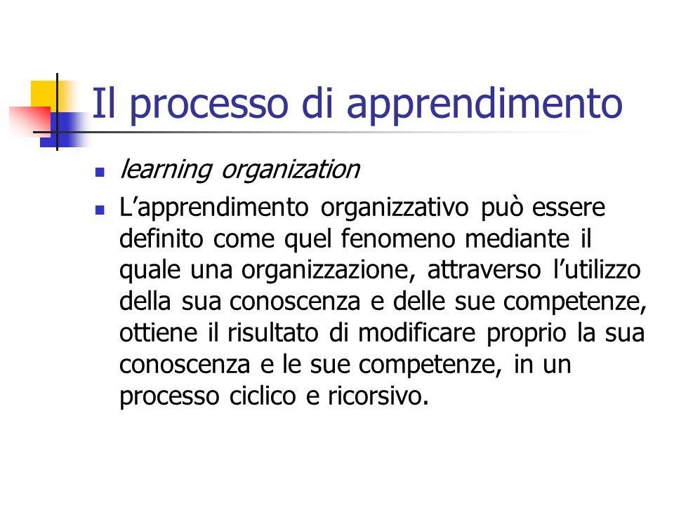 Il processo di apprendimento learning organization Lapprendimento organizzativo può essere definito come quel fenomeno mediante il quale una organizzazione, attraverso lutilizzo della sua conoscenza e delle sue competenze, ottiene il risultato di modificare proprio la sua conoscenza e le sue competenze, in un processo ciclico e ricorsivo.