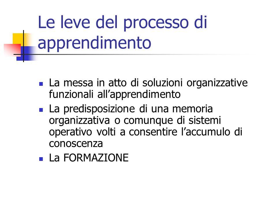 Le leve del processo di apprendimento La messa in atto di soluzioni organizzative funzionali allapprendimento La predisposizione di una memoria organizzativa o comunque di sistemi operativo volti a consentire laccumulo di conoscenza La FORMAZIONE