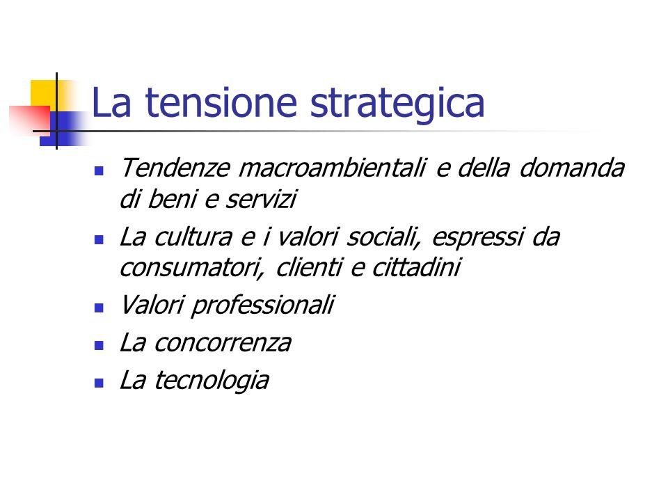 La tensione strategica Tendenze macroambientali e della domanda di beni e servizi La cultura e i valori sociali, espressi da consumatori, clienti e cittadini Valori professionali La concorrenza La tecnologia