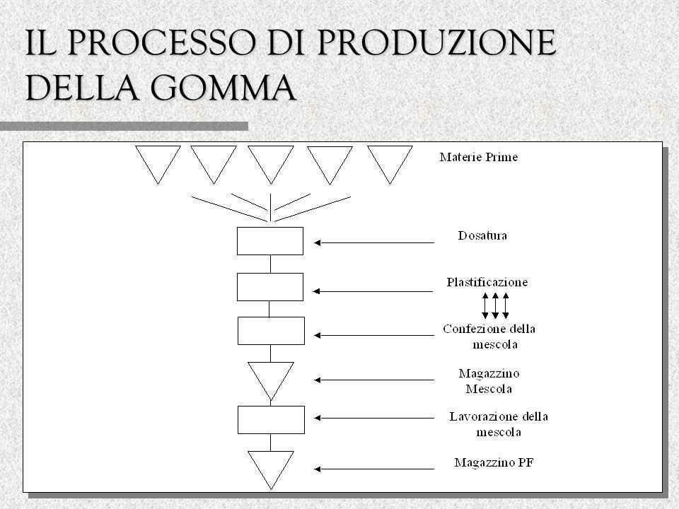 LA CONFEZIONE DELLA MESCOLA ë Il processo di confezione della mescola avviene in rapida sequenza rispetto al processo di plastificazione, e viene svolto sugli stessi impianti (in serie mescolatore chiuso e aperto).