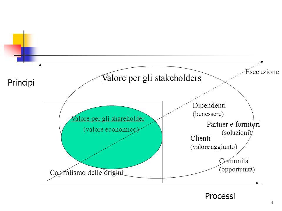 4 Principi Processi Valore per gli shareholder (valore economico) Capitalismo delle origini Valore per gli stakeholders Esecuzione Dipendenti (benesse