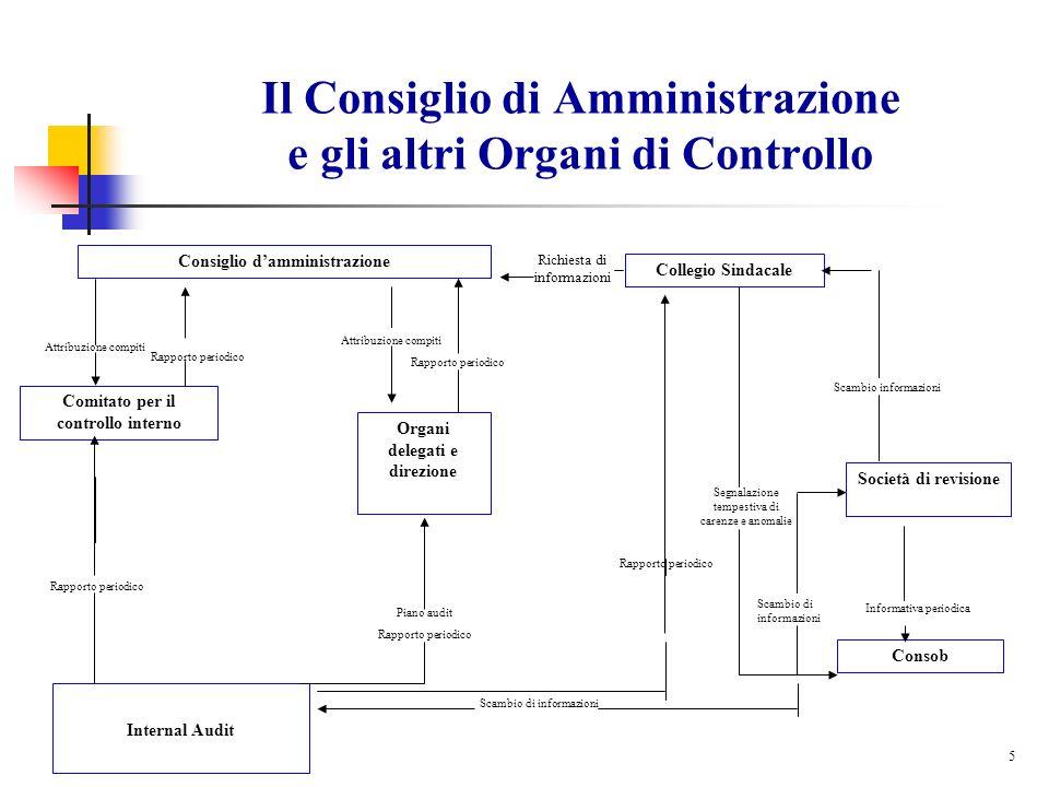5 Il Consiglio di Amministrazione e gli altri Organi di Controllo Rapporto periodico Consiglio damministrazione Comitato per il controllo interno Attr