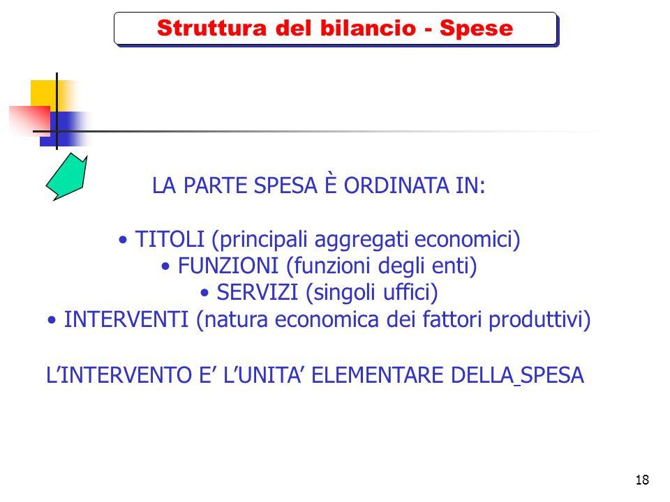 18 Struttura del bilancio - Spese LA PARTE SPESA È ORDINATA IN: TITOLI (principali aggregati economici) FUNZIONI (funzioni degli enti) SERVIZI (singol