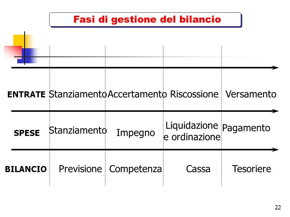 22 Fasi di gestione del bilancio Competenza Impegno Pagamento VersamentoStanziamento ENTRATE BILANCIO Stanziamento Accertamento PrevisioneTesoriere Ri