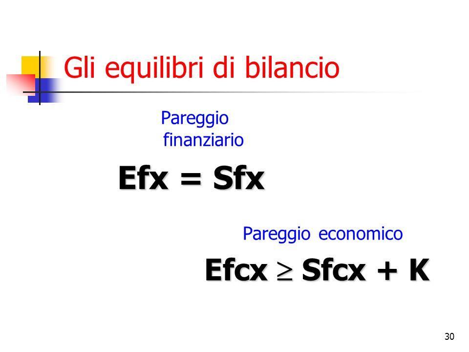 30 Gli equilibri di bilancio Pareggio finanziario Efx = Sfx Pareggio economico Efcx Sfcx + K