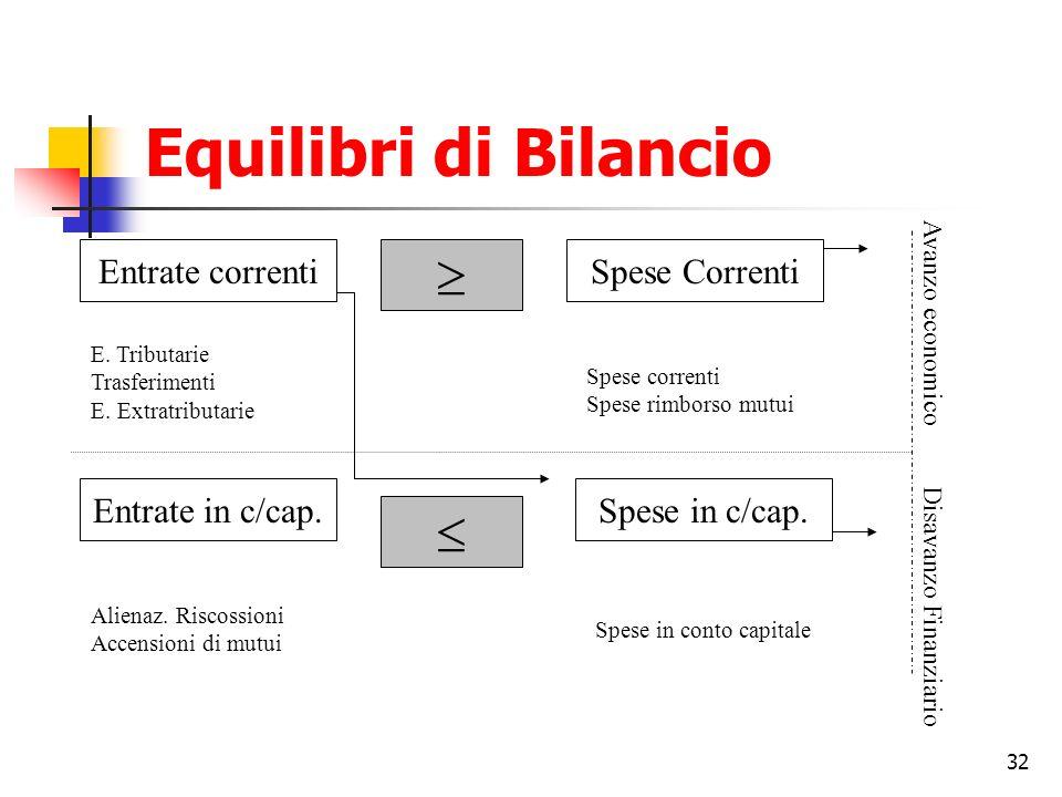 32 Equilibri di Bilancio Entrate correnti Entrate in c/cap. Spese Correnti Spese in c/cap. E. Tributarie Trasferimenti E. Extratributarie Alienaz. Ris