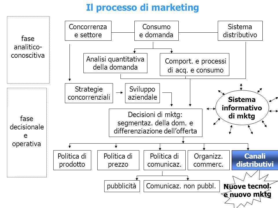 Con lespressione canale di distribuzione sintende designare il percorso seguito da un prodotto per giungere nella disponibilità del consumatore, con riferimento ai diversi passaggi di proprietà.