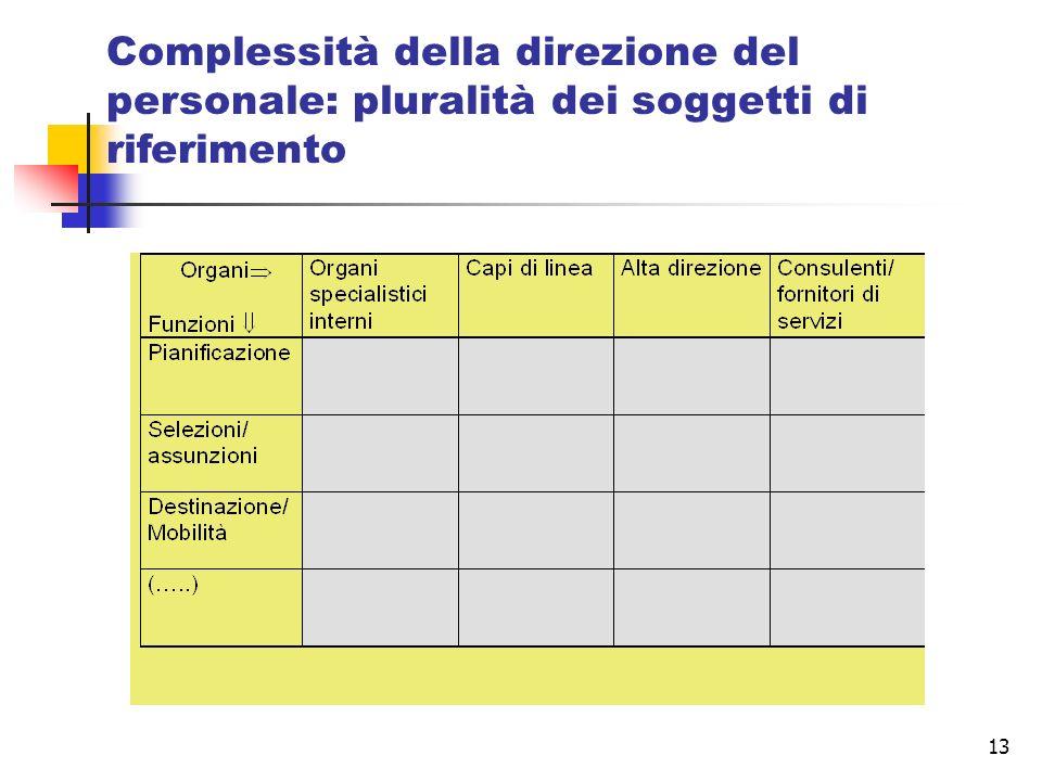 13 Complessità della direzione del personale: pluralità dei soggetti di riferimento