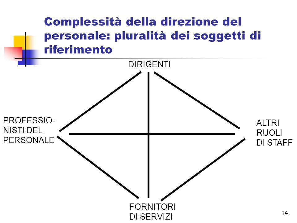 14 DIRIGENTI PROFESSIO- NISTI DEL PERSONALE FORNITORI DI SERVIZI ALTRI RUOLI DI STAFF Complessità della direzione del personale: pluralità dei soggett