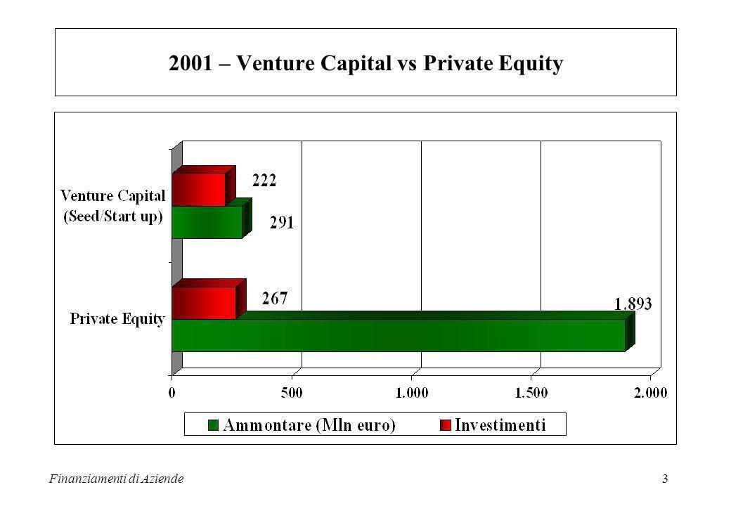Finanziamenti di Aziende3 2001 – Venture Capital vs Private Equity
