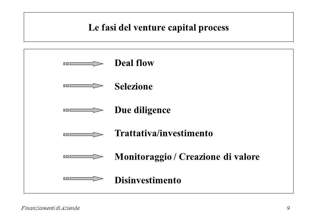 Finanziamenti di Aziende9 Deal flow Selezione Due diligence Trattativa/investimento Monitoraggio / Creazione di valore Disinvestimento Le fasi del venture capital process