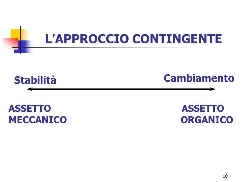10 LAPPROCCIO CONTINGENTE Stabilità Cambiamento ASSETTO MECCANICO ORGANICO