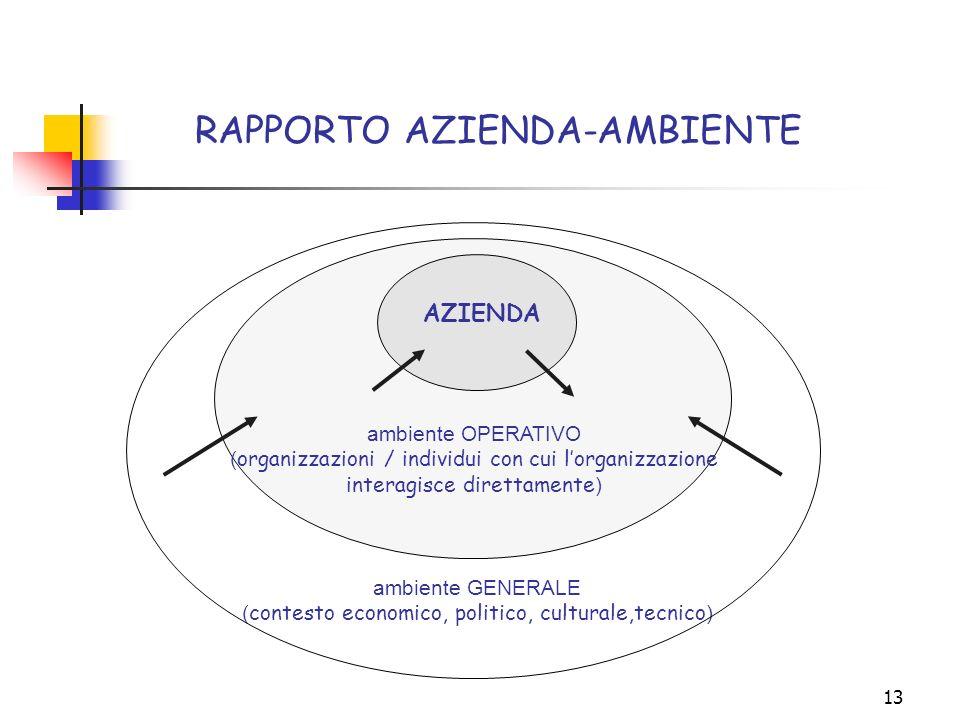 13 RAPPORTO AZIENDA-AMBIENTE ambiente GENERALE ( contesto economico, politico, culturale,tecnico ) ambiente OPERATIVO ( organizzazioni / individui con