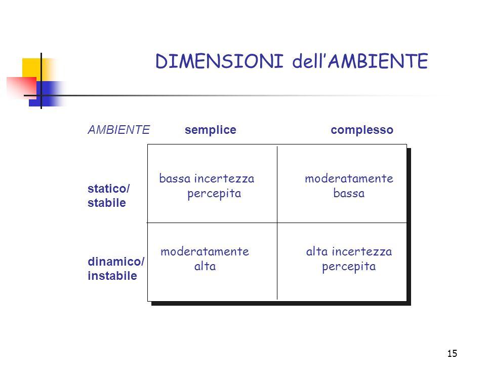 15 DIMENSIONI dellAMBIENTE AMBIENTEsemplicecomplesso statico/ stabile dinamico/ instabile bassa incertezzamoderatamente percepitabassa moderatamenteal