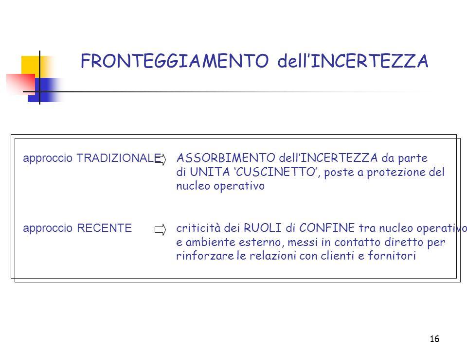 16 FRONTEGGIAMENTO dellINCERTEZZA approccio TRADIZIONALE approccio RECENTE ASSORBIMENTO dellINCERTEZZA da parte di UNITA CUSCINETTO, poste a protezion