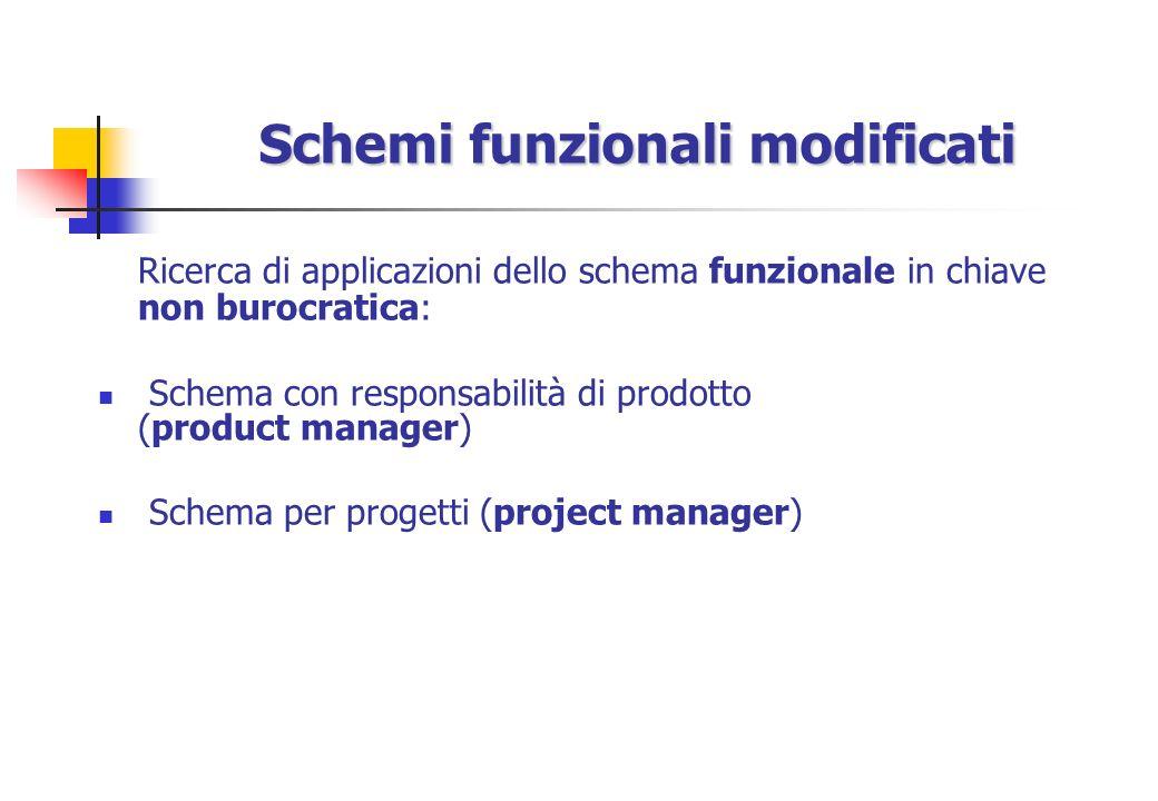 Schemi funzionali modificati Ricerca di applicazioni dello schema funzionale in chiave non burocratica: Schema con responsabilità di prodotto (product manager) Schema per progetti (project manager)