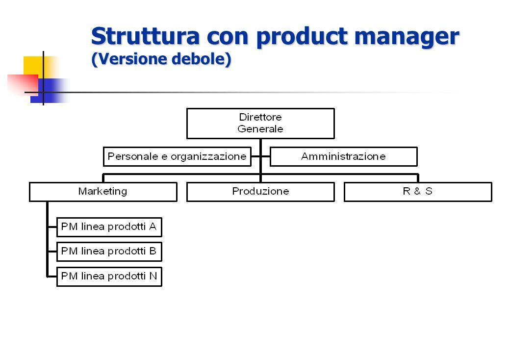 Schemi organizzativi Product Manager Project managerMatrice Tempo Permanente Tempo Temporaneo CONPotere SENZA